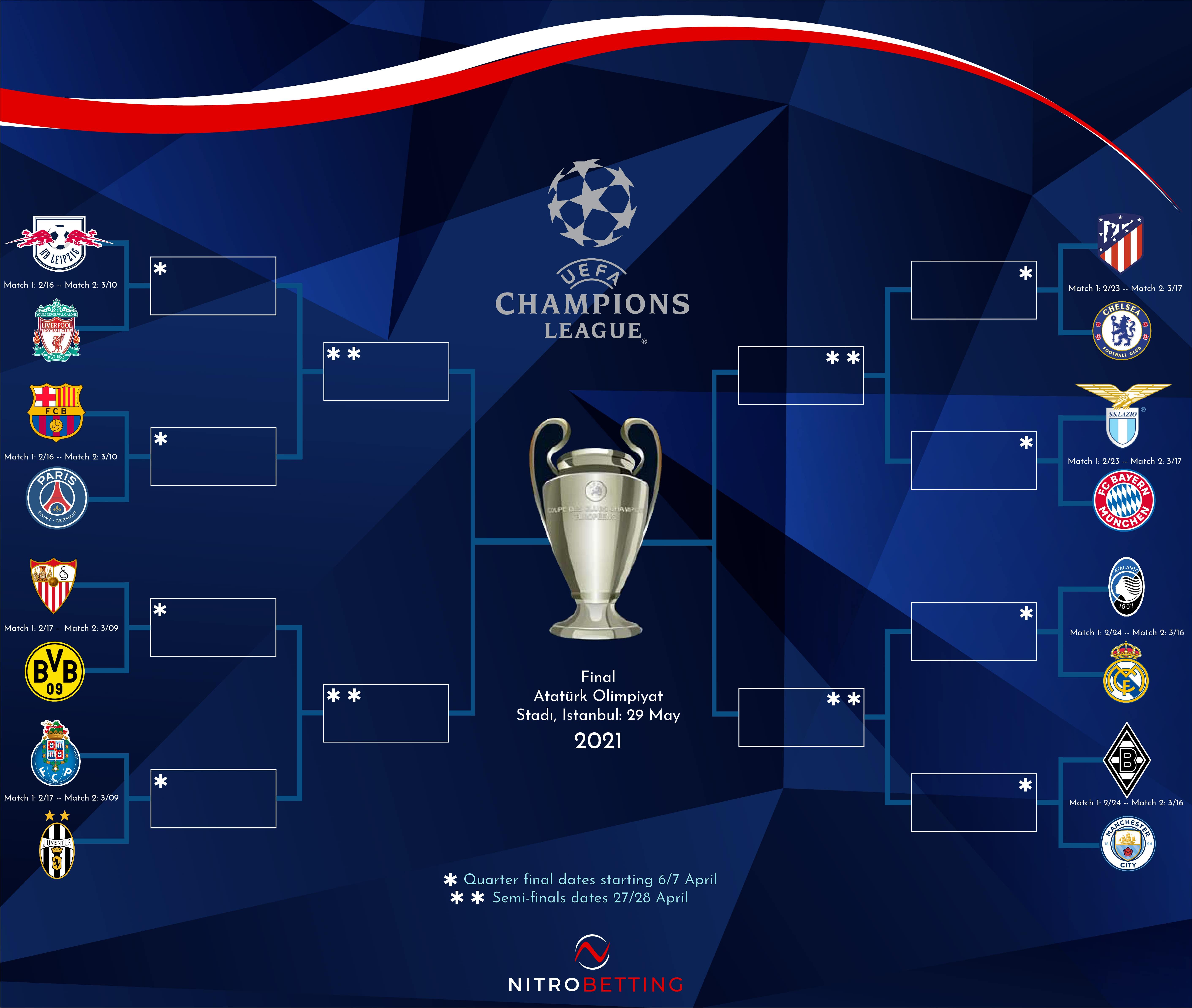 NitroBetting 2021 UEFA Champions League Bracket